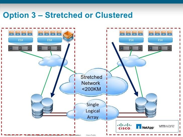 Option 3 – Stretched or Clustered VMFS-Active-Active Stretched Network  <200KM Single Logical Array ESX ESX ESX ESX ESX ES...