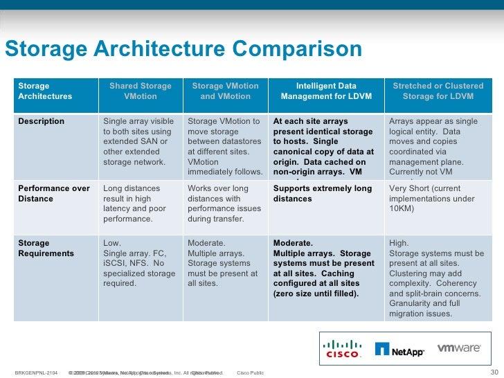 Storage Architecture Comparison Storage Architectures Shared Storage VMotion Storage VMotion and VMotion Intelligent Data ...