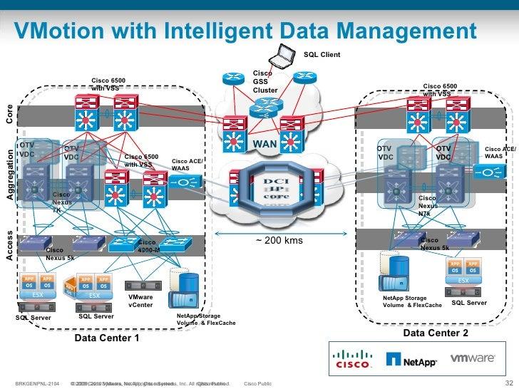 VMotion with Intelligent Data Management Core Data Center 1 OTV VDC SQL Server SQL Server Cisco GSS Cluster Cisco ACE/WAAS...