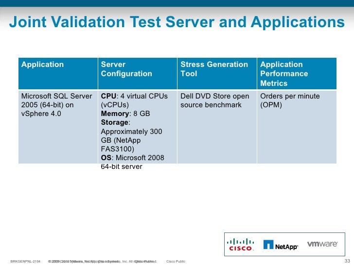 Joint Validation Test Server and Applications Application Server  Configuration Stress Generation Tool Application Perform...