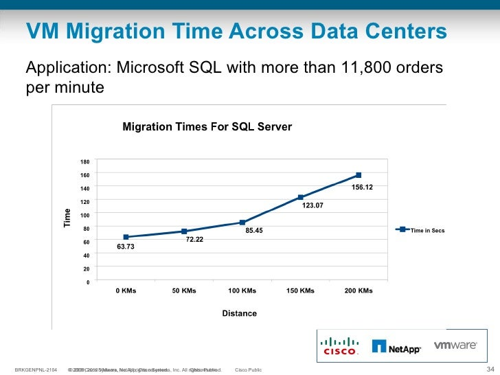 VM Migration Time Across Data Centers Application: Microsoft SQL with more than 11,800 orders per minute