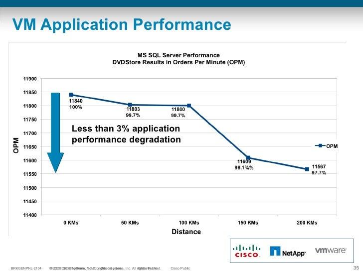 VM Application Performance Less than 3% application performance degradation
