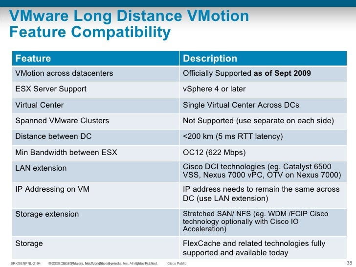 VMware Long Distance VMotion Feature Compatibility Feature Description VMotion across datacenters Officially Supported  as...