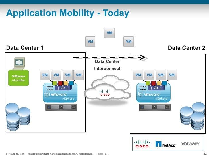 Application Mobility - Today  VMware vCenter Data Center 1 Data Center 2 Data Center Interconnect vSphere Nexus 1000V vSph...