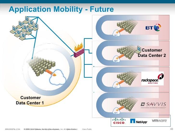 Application Mobility - Future Customer Data Center 1  Customer Data Center 2