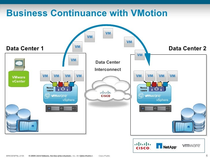 Business Continuance with VMotion VMware vCenter Data Center 1 Data Center 2 Data Center Interconnect vSphere Nexus 1000V ...