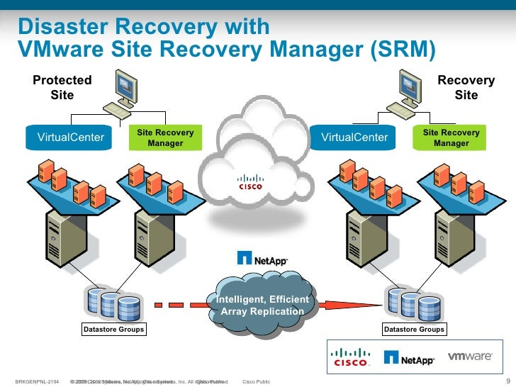 Disaster Recovery with  VMware Site Recovery Manager (SRM) Protected   Site Recovery   Site VirtualCenter Site Recovery   ...