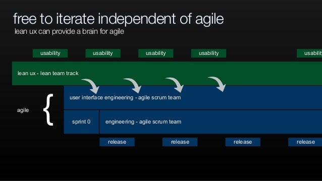free to iterate independent of agile user interface engineering - agile scrum team lean ux - lean team track engineering -...