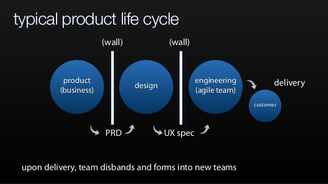 typical product life cycle product (business) design engineering (agile team) PRD UX spec (wall) (wall) customer delivery ...