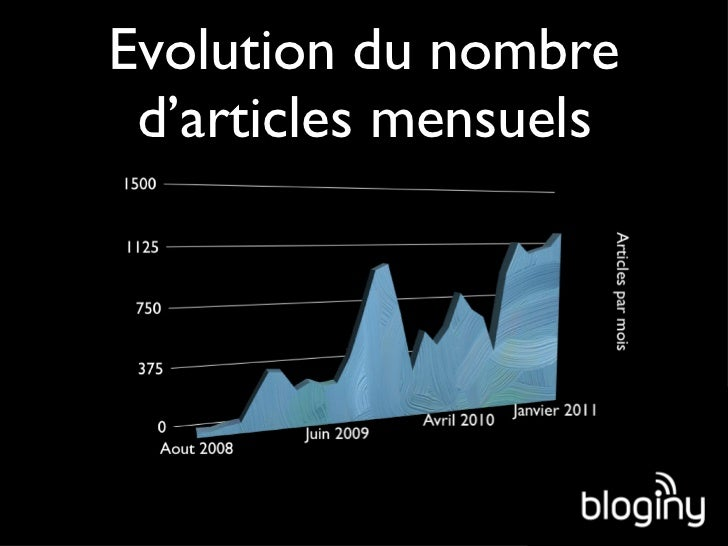 Evolution du nombre d'articles mensuels
