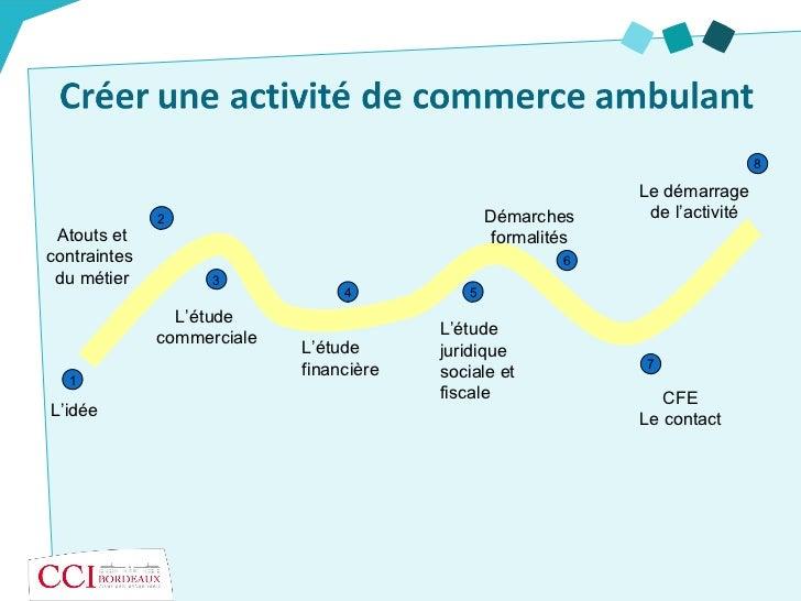 Le commerce non s dentaire cci de bordeaux - Cfe et location meublee non professionnelle ...