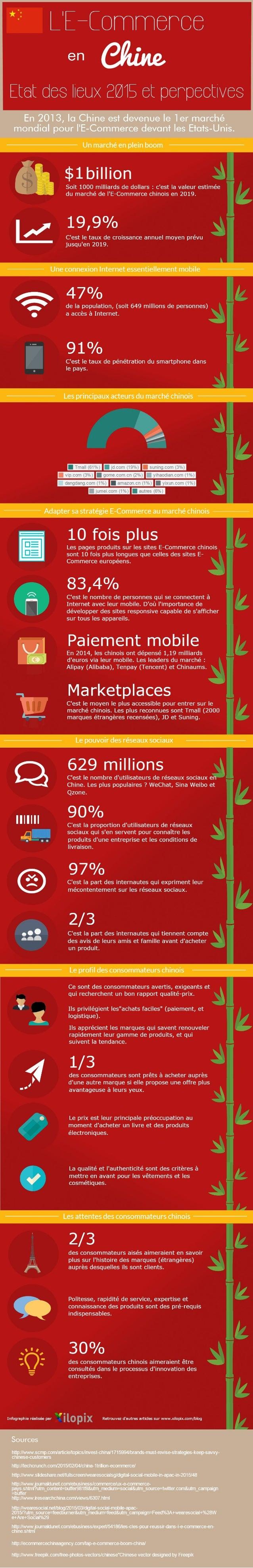 L'E-Commerce en Chine : état des lieux et perspectives en 2015