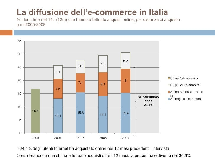 best website a2c88 7bc1b L' e-commerce in Italia