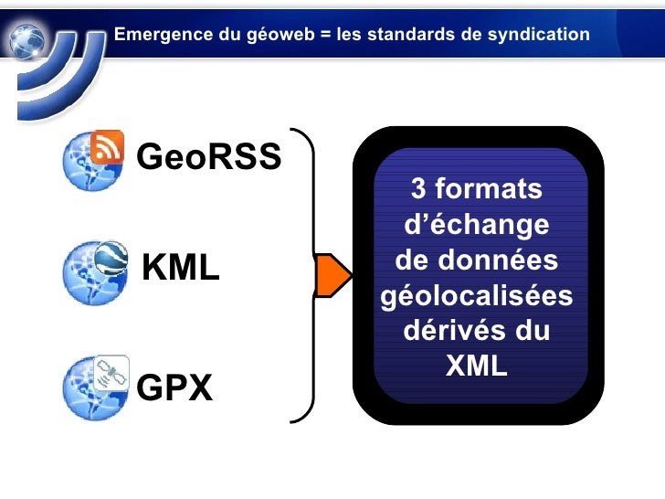 Emergence du géoweb = les standards de syndication  KML GPX GeoRSS 3 formats d'échange de données géolocalisées dérivés du...