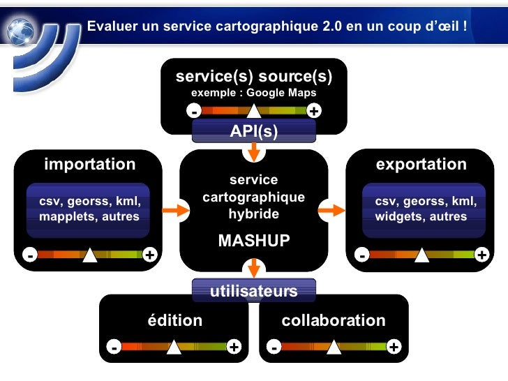 Evaluer un service cartographique 2.0 en un coup d'œil !  importation service cartographique hybride MASHUP exportation ut...