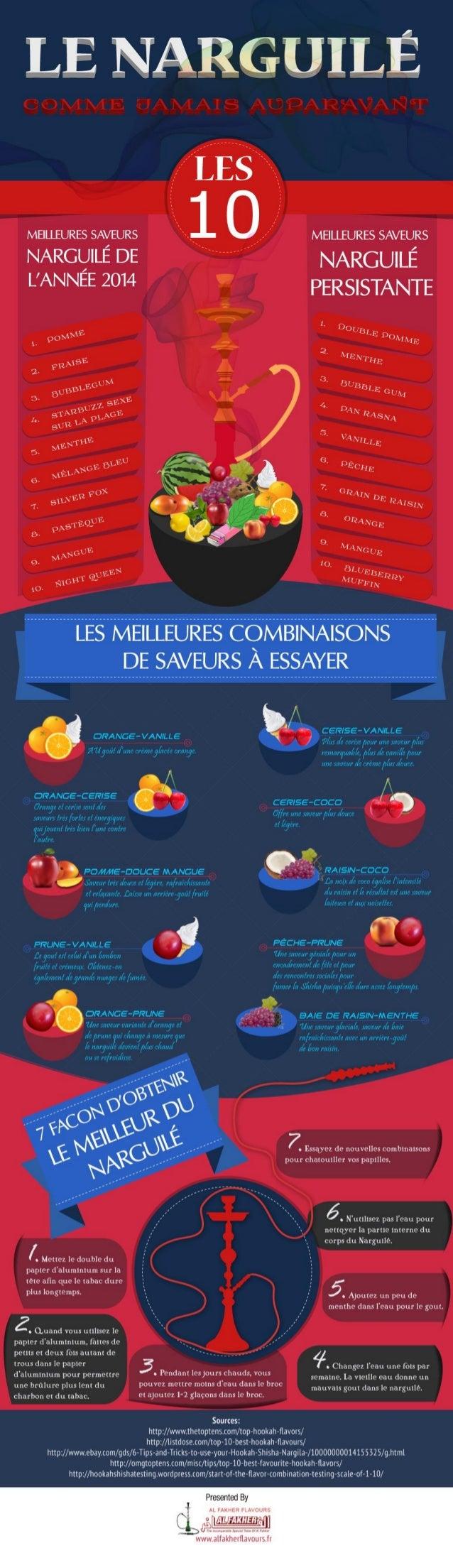 LE NARGUILÉ COMME JAMAIS AUPARAVANT [Infographie]