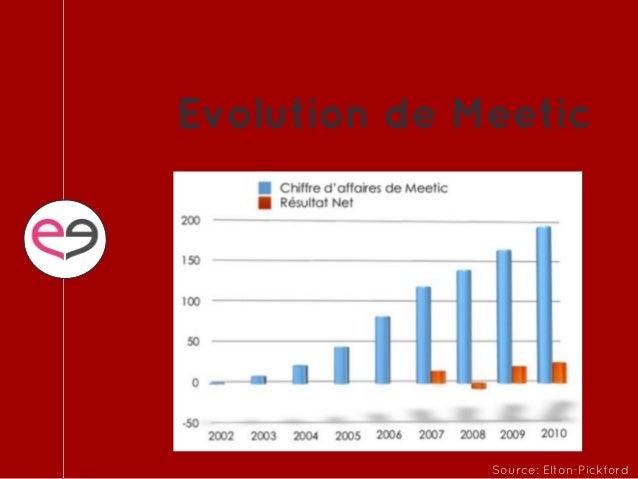 2005 sites de rencontres