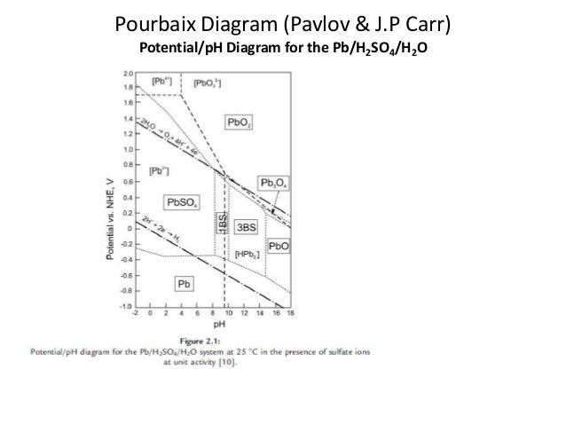 Lead acid battery ii pourbaix diagram ccuart Image collections