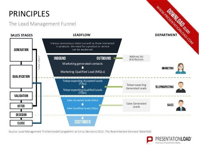 lead management ppt slide template