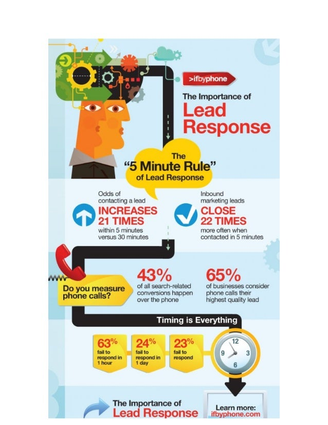 The Importance of Lead Response