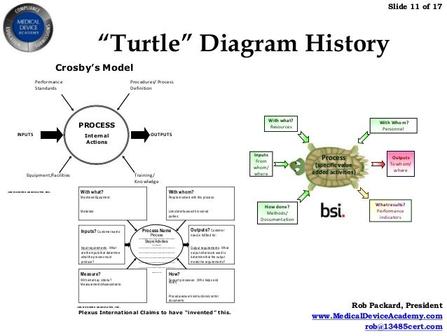 Blank Turtle Diagram Iso 9001