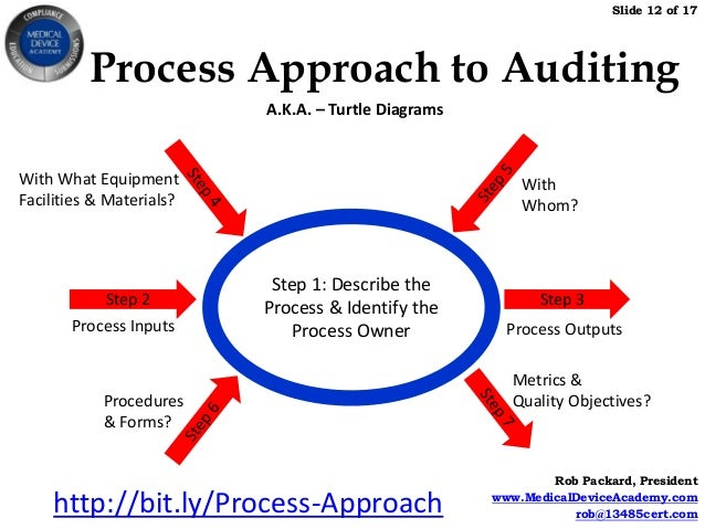 Purchasing Process Turtle Diagram Wiring Diagrams