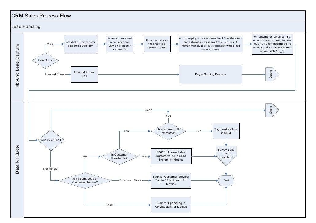 CRM Sales Process FlowLead Handling                                                                                       ...