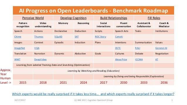 Leaderboards Framework AI Progress on Open Leaderboards - Benchmark Roadmap Perceive World Develop Cognition Build Relatio...