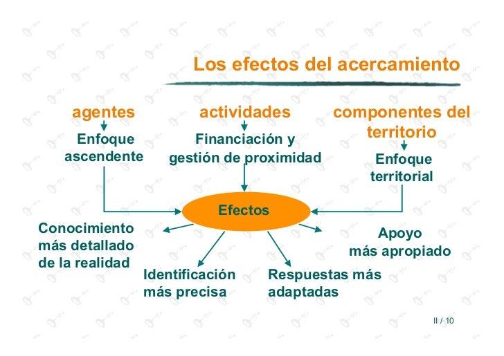 Los efectos del acercamiento    agentes              actividades        componentes del     Enfoque           Financiación...
