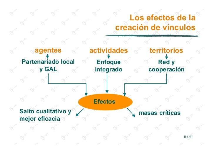 Los efectos de la                             creación de vínculos     agentes          actividades      territoriosParten...