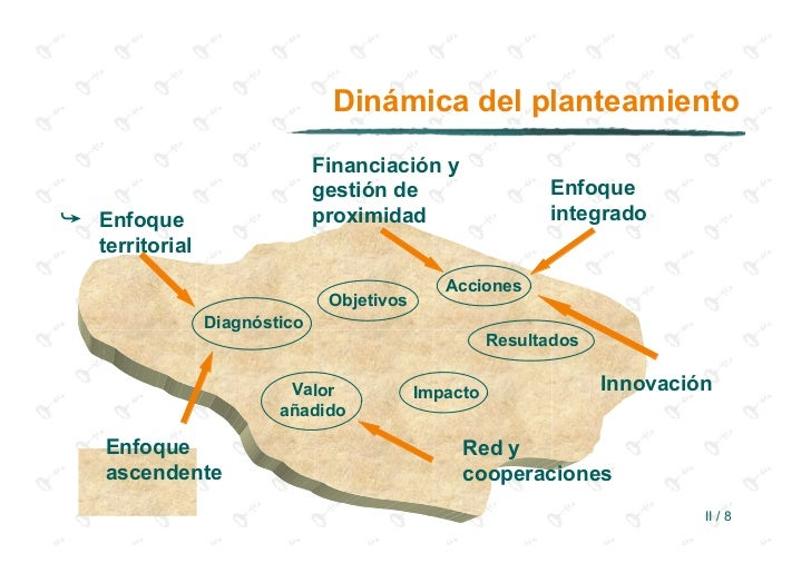 Dinámica del planteamiento                              Financiación y                              gestión de            ...