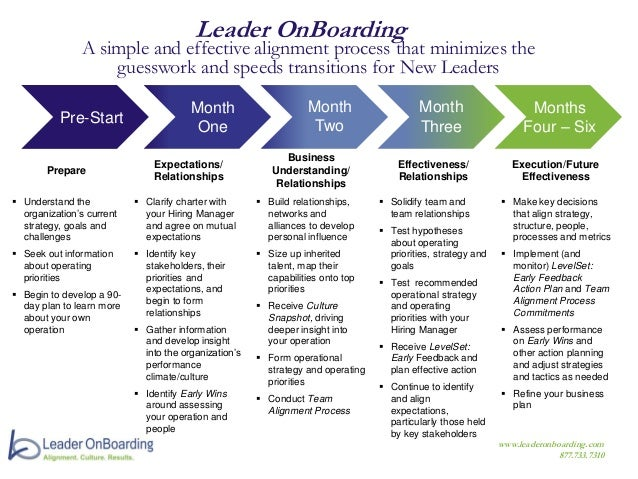 Leader OnBoarding Process At-A-Glance