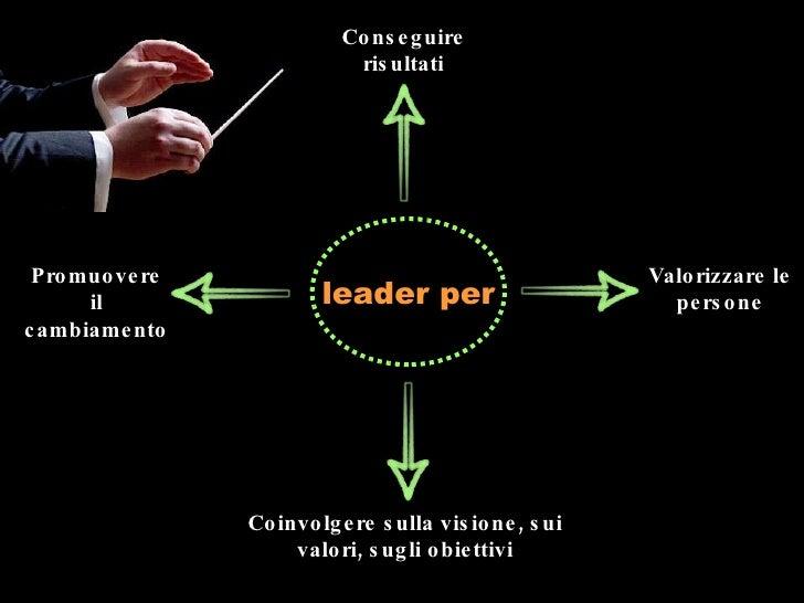 Promuovere il cambiamento Valorizzare le persone Coinvolgere sulla visione, sui valori, sugli obiettivi Conseguire risulta...