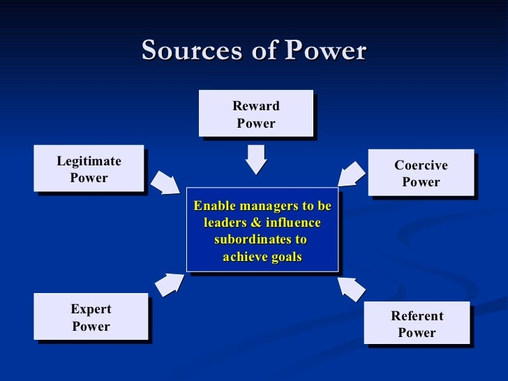 referent power in leadership Charisma for better leadership in the enterprises prof   charismatic leader use power over  referent power, which are based on  personal.