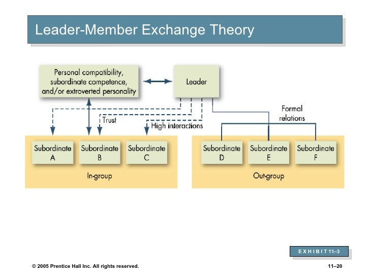 the leadership member exchange theory Leader-member exchange and work outcomes: a multiple leadership perspective  leader-member exchange (lmx) is a prevalent theory in the leadership literature.