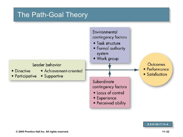 review of the path goal theory Start studying management test 3 review questions learn vocabulary, terms robert house' path-goal theory sees the job of an effective leader as _____.