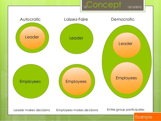 leadership styles in the hospitality industry Leadership styles of restaurant managers by  the hospitality industry,  leadership and management are processes that are alike in several ways.