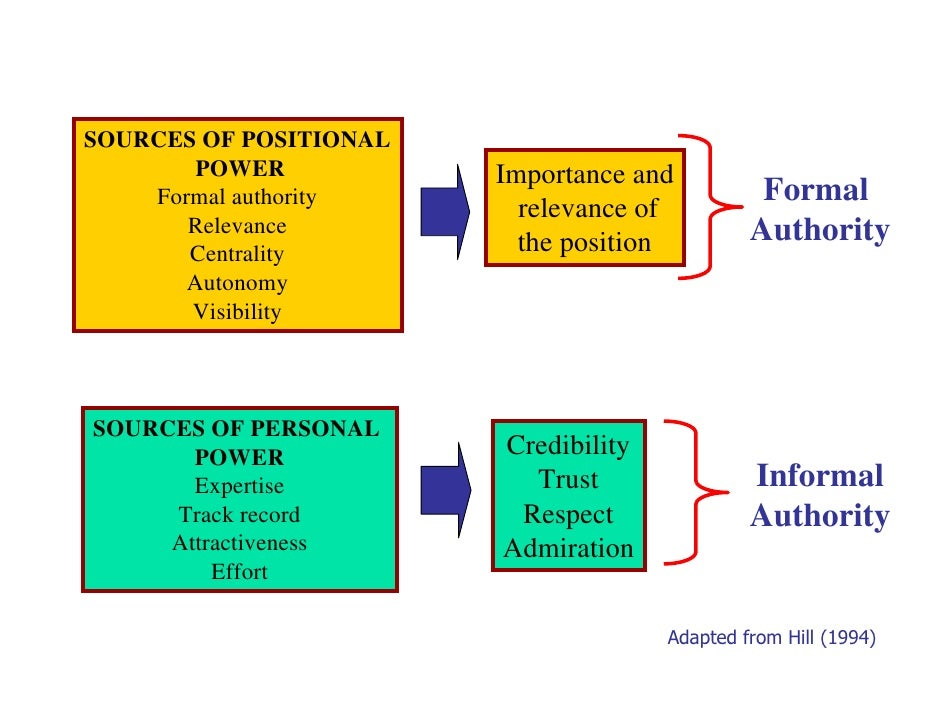 formal and informal power in organizations and the google organization In this paper many questions will be addressed and answered about how google's organization works and what could improve it  google's culture is informal, equal, involvement, and empowerment and it has an aversion to bureaucracy  organizational structure organizational structure is a formal relationship between management and the.