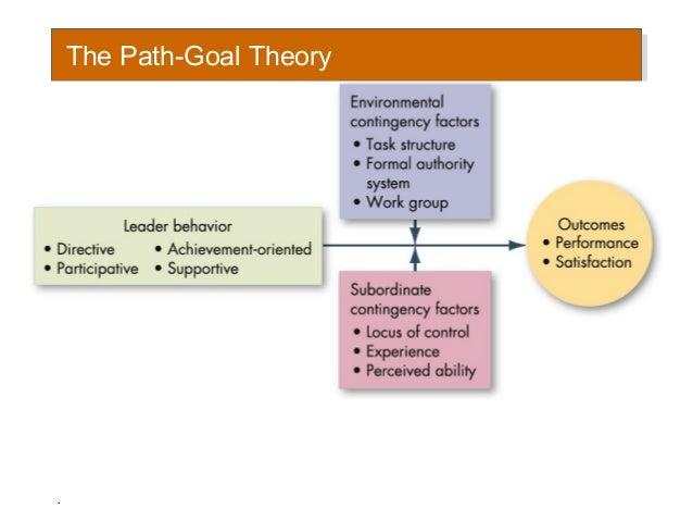Theories of leadership in schools