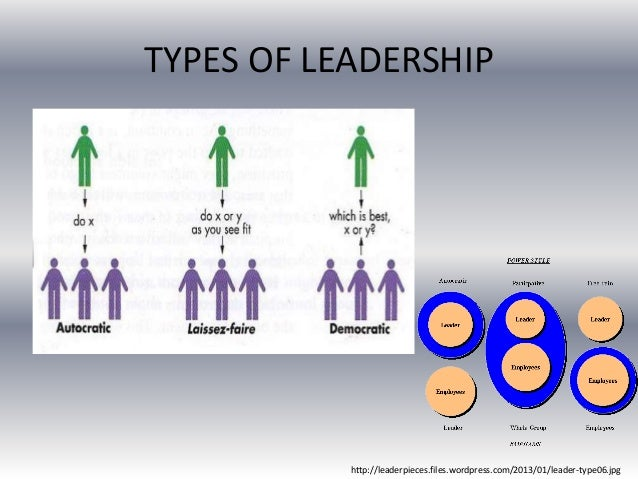 categories and types of leadership Leadership styles: autocratic, democratic, laissez-faire  and coaching  companies, fit for all kinds of managers, from ceo to team leader.