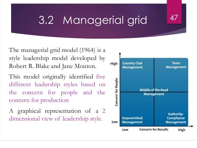 a description of the managerial grid as a graphical representation of leadership styles developed by Situational leadership and situational leadership ii have great similarities they both define the development level of follower's and the leadership styles required from the leaders to best handle the development levels.