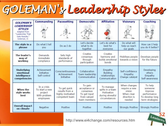 four different leadership styles As a leader, do you feel like all you do is put out fires, help others solve their problems and deal with the issues of the day if so, you might be a 'firefighter.