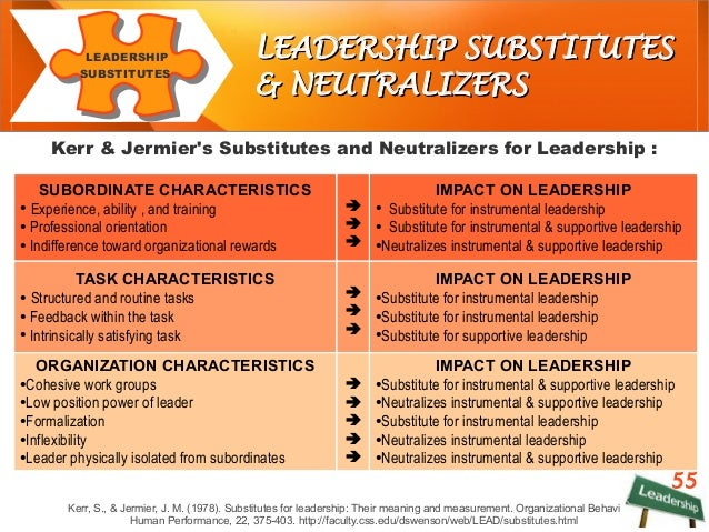 situational leadership pros and cons Pros & cons of organizational leadership by kathleen jasper - updated september 26, 2017 in both the private and public sector, organizational leadership is a very complex element to the structure of any agency or company.