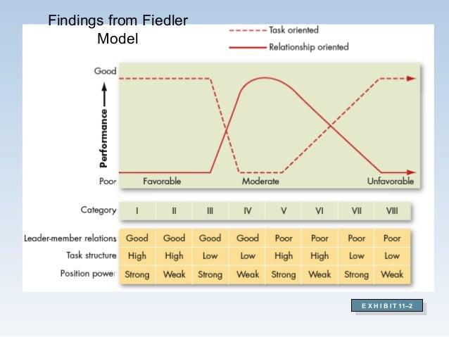 Findings from Fiedler Model E X H I B I T 11–2 E X H I B I T 11–2