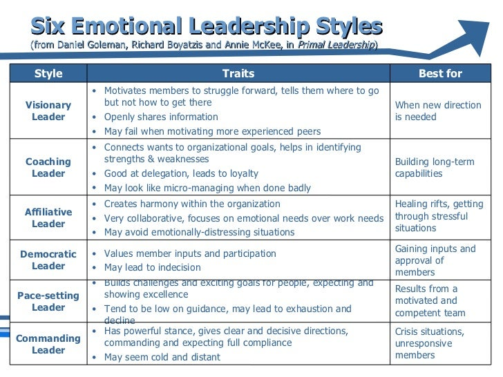 leadership and management style in hospitality The most effective leaders can build a repertoire of these six leadership styles, adopting the one that meets the needs of the moment.