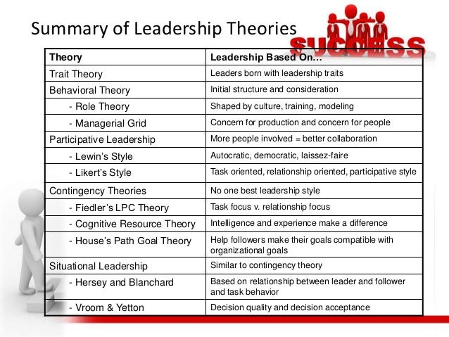 compare contrast of fiedler s model and path goal theory Compare and contrast between the feidler's least preferred coemployee scale (lpc) and path-goal theories of leadership fiedler's contingency theory.