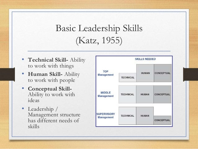 katz managerial skill Features and skills that determine the work of risk managers robert l katz managerial skills.