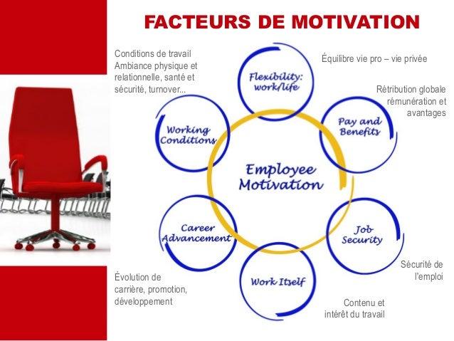 evolution of motivation essay