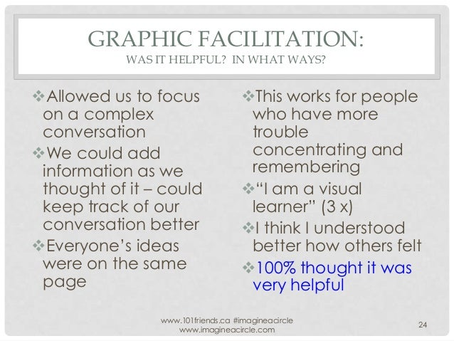GRAPHIC FACILITATION: WAS IT HELPFUL? IN WHAT WAYS?  Allowed us to focus on a complex conversation We could add informat...
