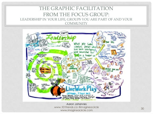 THE GRAPHIC FACILITATION FROM THE FOCUS GROUP:  LEADERSHIP IN YOUR LIFE, GROUPS YOU ARE PART OF AND YOUR COMMUNITY  Aaron ...